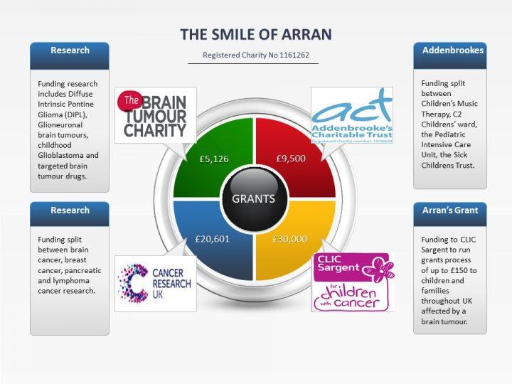 Smile of Arran Grant success